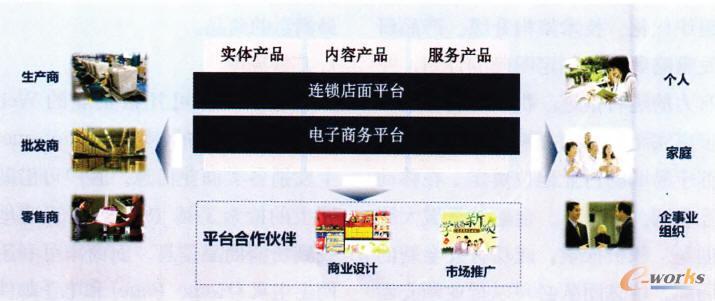 """【苏宁:改名背后的业务转型】苏宁电器是我国商界的知名品牌,2013年2月20日,苏宁电器正式改名为苏宁云商,新模式、新组织、新形象成为苏宁最大的变革,以""""专衍、云融、开放、引领""""为发展主题,标志着苏宁革命性""""云商""""零售模式全面落地。业务转型,打造虚实融合云商新模式;组织变革,创新管理跨越发展新苏宁,引领全球零售变革。"""