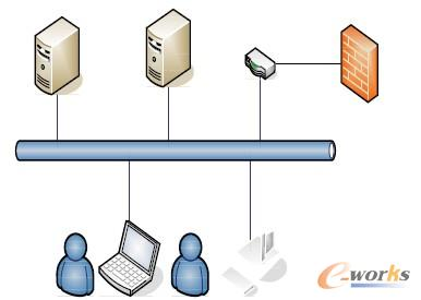图2 虚拟化双网方案