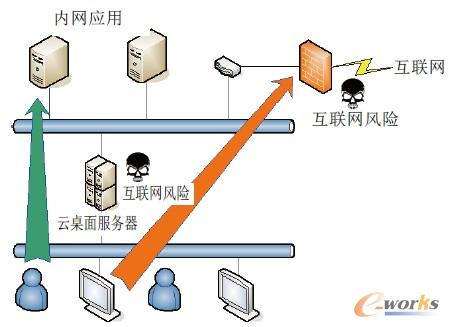 """图3 采用""""虚拟化双网""""技术设计之后的示意图"""