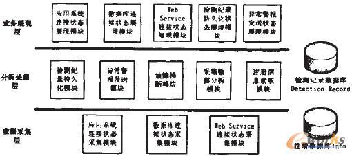 图1 系统架构框图