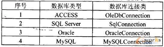 表1几种常用数据库对应的数据库连接类
