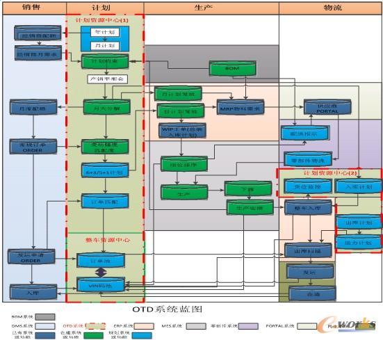 汽车制造企业的otd管理与信息化erp建设