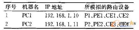 表1 IP地址及工作目录