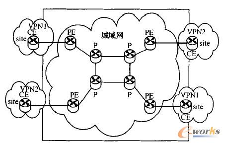 图1  MPLS VPN典型网络结构图