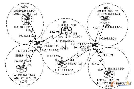 图2 利用GNS3绘制的MPLS VPN虚拟实验拓扑