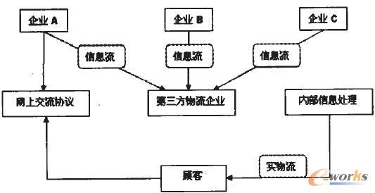 图1 第三方物流企业模式