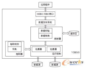 图4 vdbms的基本结构