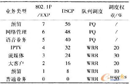 表1 QoS优先级及队列调度策略表