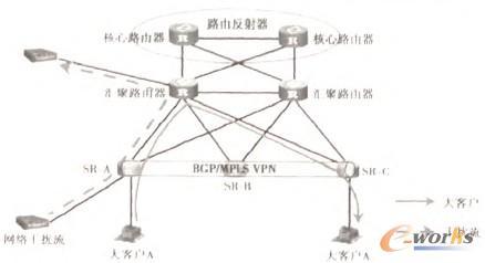 图1 采用BGP/MPLS VPN方式接入大客户
