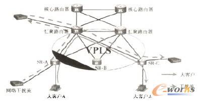 图2 以VPLS方式接入大客户