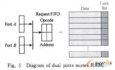 图5 双端口Mutex RAM结构图
