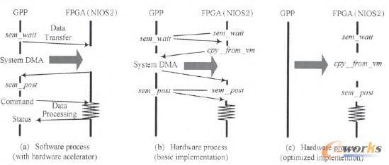 图3 GPP控制、远程调用和FPGA控制的流程比较图