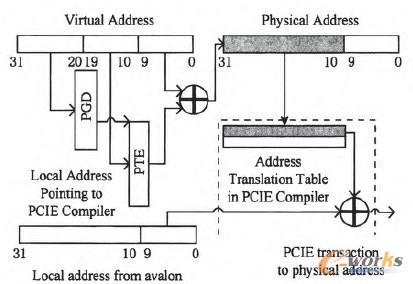 图4 本地地址向主机物理地址的翻译
