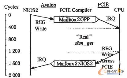 图6 远程系统服务调用流程
