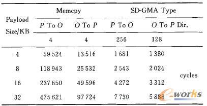 表2 两种数据传输方式的比较
