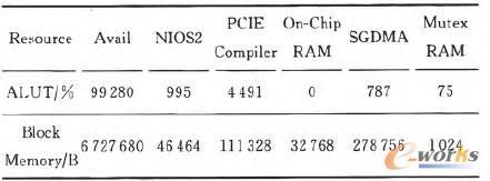 表1 FPGA片上各组件资源占用
