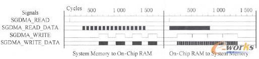 图7 SGDMA控制数据传输读写信号