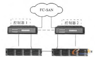图1 双控冗余的统一存储架构