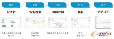 图3  数据中心的五大常用任务