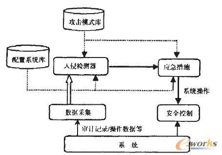 图1 网络入侵检测系统模型