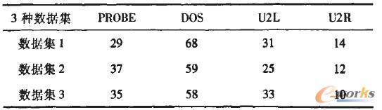表1 仿真数据中各种攻击的数目