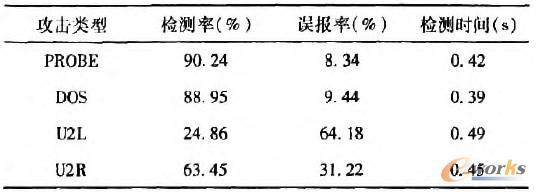 表2 基于人工免疫的检测结果
