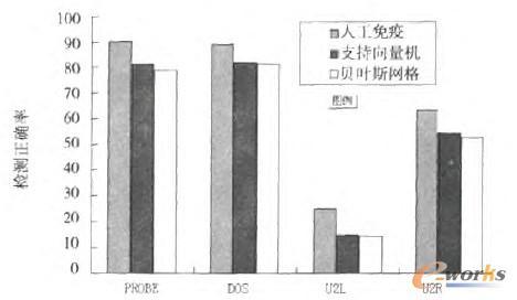 图9 3种算法的异常入侵检测正确率