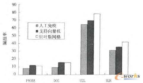 图10 3种算法的异常入侵检测漏报率
