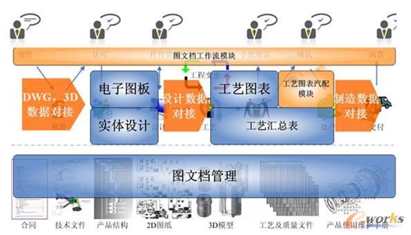 汽车行业plm解决方案巡礼-拓步erp|erp系统|erp软件
