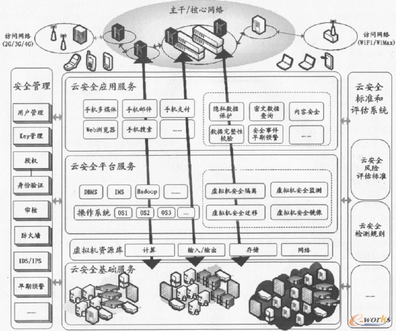 移动互联网上的云计算安全架构