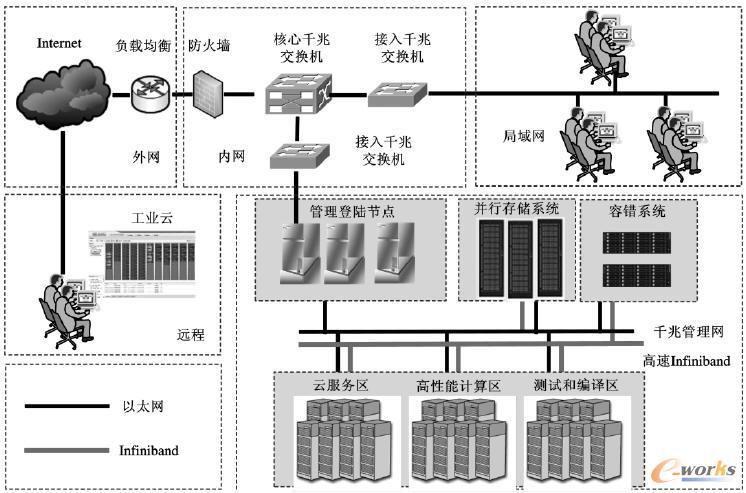 工业云计算平台网络拓扑结构