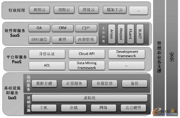 工业云体系架构