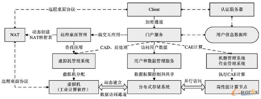 工业云计算平台服务控制流程
