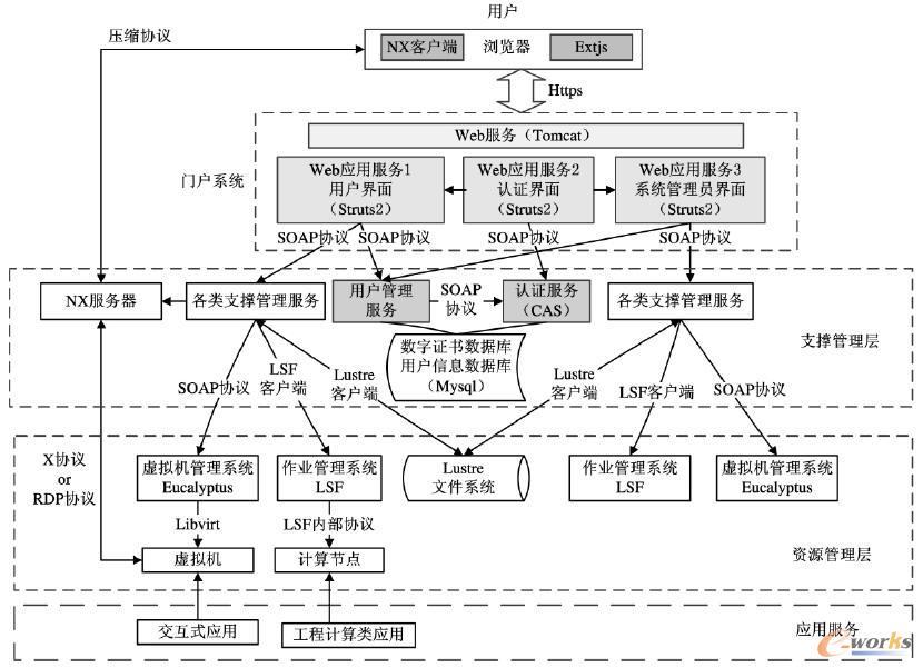系统开发结构关系图