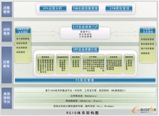 """信息化助力长江公司实现""""集团管控"""""""