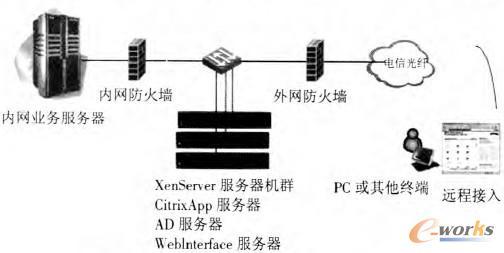 图1 Citrix XenApp解决方案物理拓扑结构