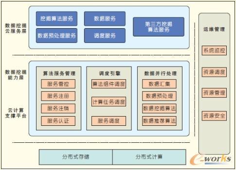 基于云计算的数据挖掘平台架构及其关键技术研究