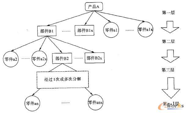 基于nosql的pdm产品结构数据组织