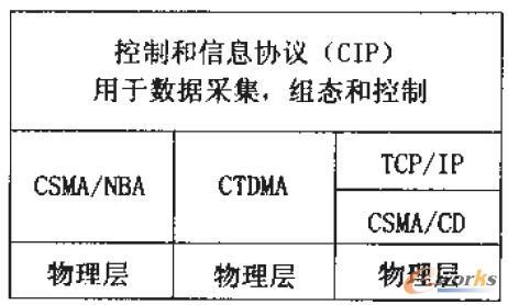 图1 CIP协议模型