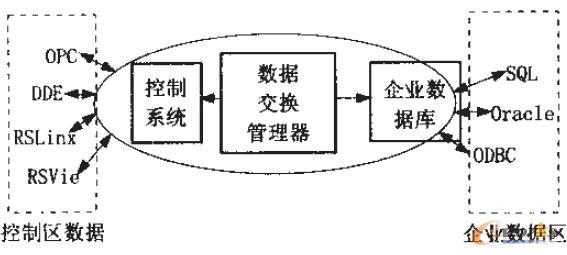图3 RSSql数据处理软件模型