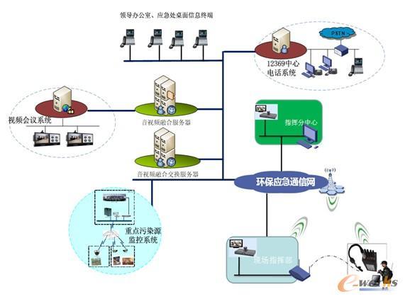 环境应急音视频融合平台组网结构图