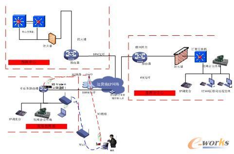 环境应急网络拓扑图