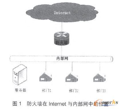 防火墙在Internet与内部网中的位置