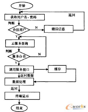 图2 系统访问流程