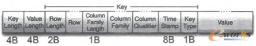 图2 HFile Cell的Key-Value存储结构