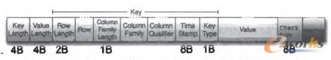 图3 HFile Cell的Key-Value改进存储结构