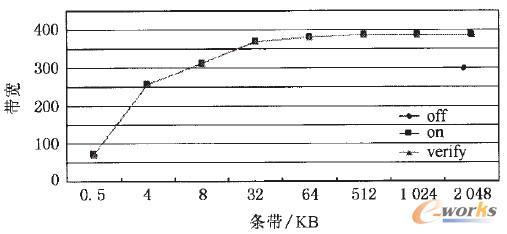 图7 3种情况下顺序读的性能