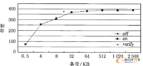 图9 3种情况下随机读的性能