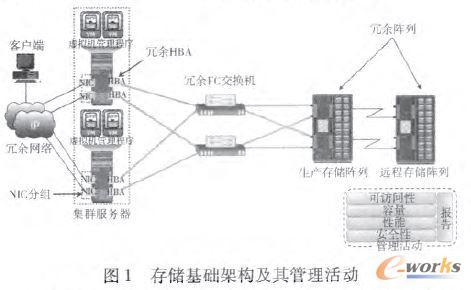 存储基础架构及其管理活动
