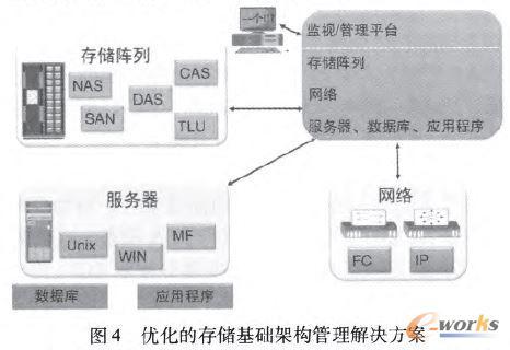 优化的存储基础架构管理解决方案